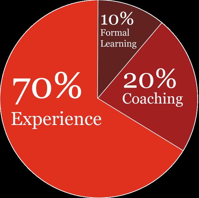 Learning | PwC Careers